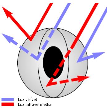INSULMIX da ECOPORE - Reflexão dos Raios Solares & UV.
