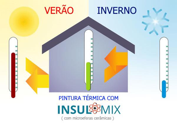 INSULMIX - Como funciona a pintura térmica da ECOPORE.