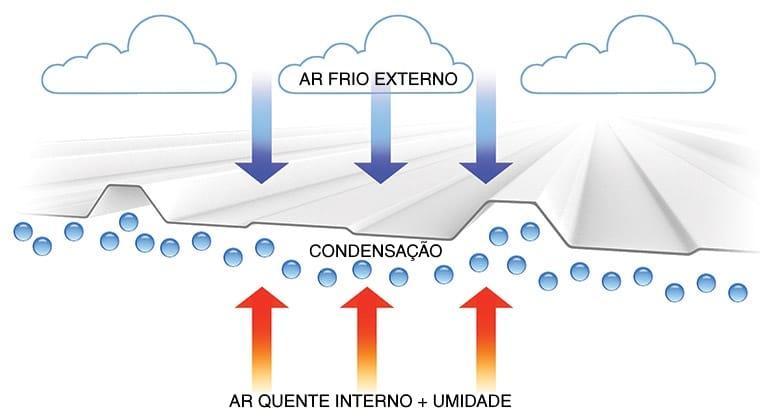 ECO·NO·DR!P® - Ciclo da Condensação.